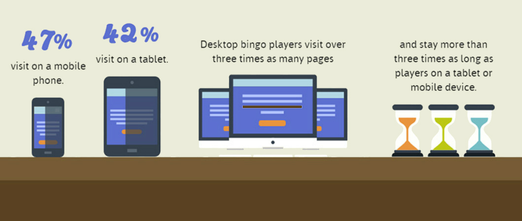 online bingo player mobile vs desktop