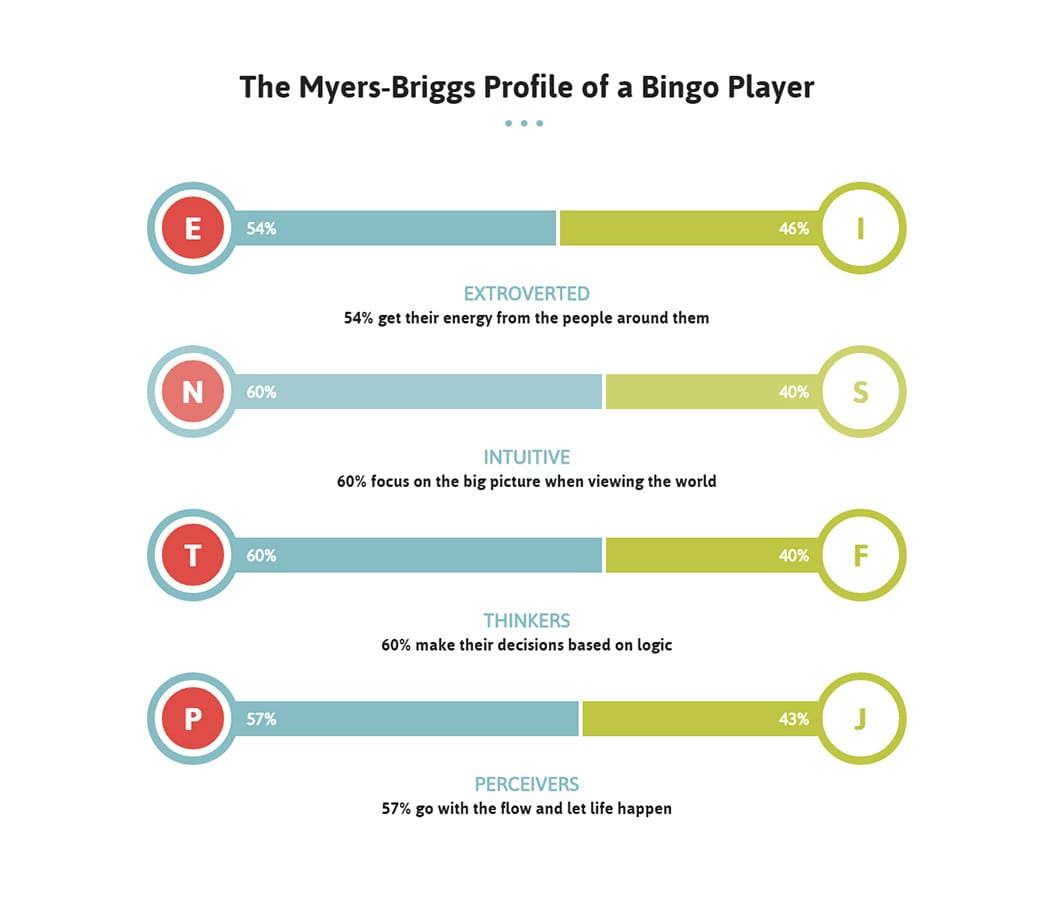 online bingo player profile